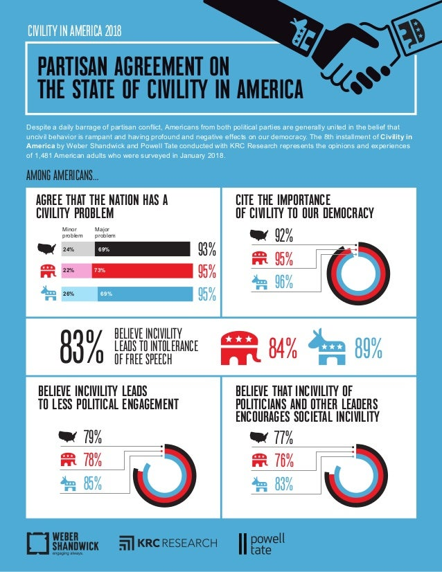 CIVILITY IN AMERICA 2018 Despite a daily barrage of partisan conflict, Americans from both political parties are generally...