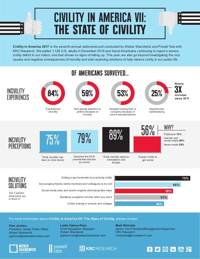 CIVILITY IN AMERICA VII: THE STATE OF CIVILITY Civility in America 2017 is the seventh annual nationwide poll conducted by...