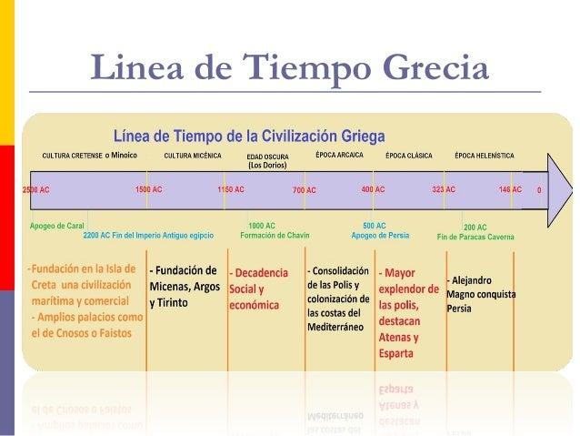 Resultado de imagen de LINEA DEL TIEMPO CIVILIZACIÓN GRIEGA