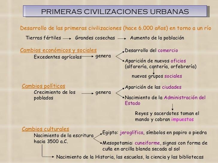 Civilizaciones fluviales-mesopotamia Slide 3