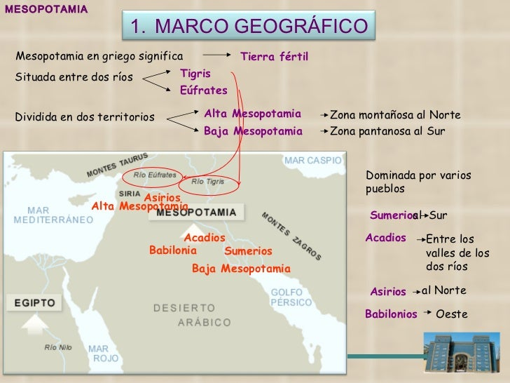 MESOPOTAMIA Mesopotamia en griego significa Tierra fértil Situada entre dos ríos Tigris Eúfrates Dividida en dos territori...