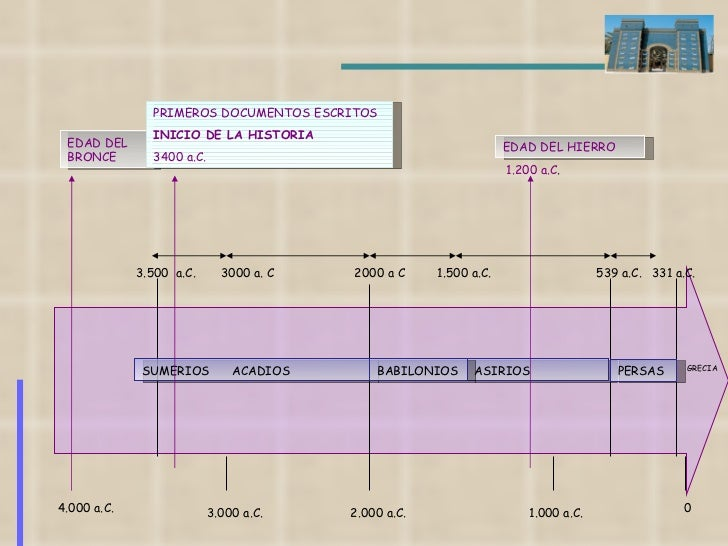 4.000 a.C. 3.000 a.C. 2.000 a.C. 1.000 a.C. 0 EDAD DEL BRONCE SUMERIOS  ACADIOS  3.500  a.C.  3000 a. C  2000 a C  1.500 a...