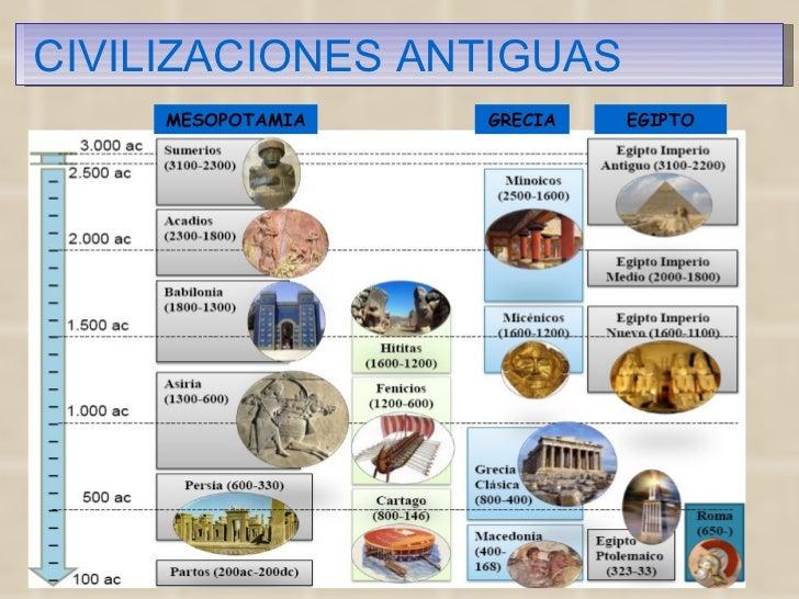 CIVILIZACIONES ANTIGUAS MESOPOTAMIA GRECIA EGIPTO
