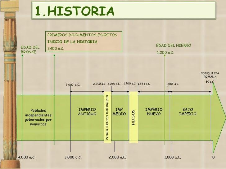 4.000 a.C. 3.000 a.C. 2.000 a.C. 1.000 a.C. 0 EDAD DEL BRONCE IMPERIO ANTIGUO 3.000  a.C . 2.200 a.C. IMPERIO NUEVO CONQUI...