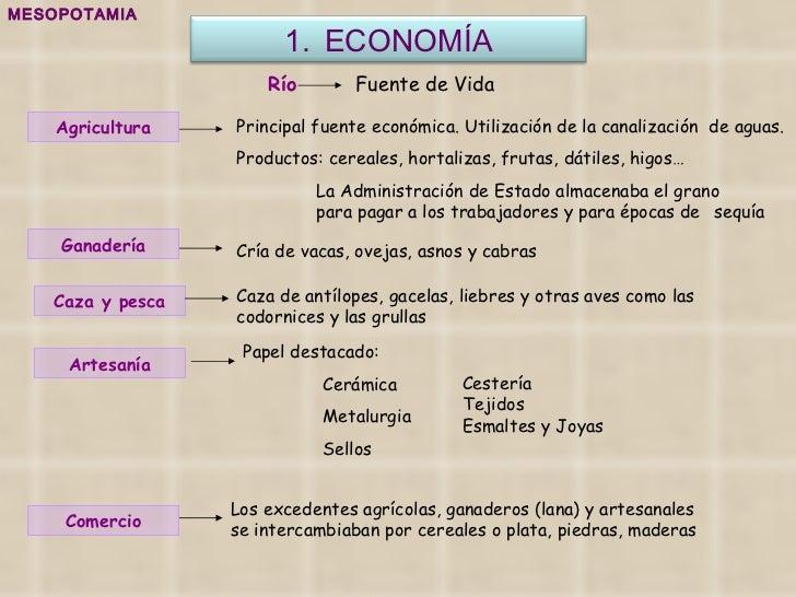 MESOPOTAMIA Principal fuente económica. Utilización de la canalización  de aguas. Productos: cereales, hortalizas, frutas,...