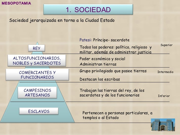 MESOPOTAMIA Sociedad jerarquizada en torno a la Ciudad Estado Poder económico y social Administran tierras Patesi:  Prínci...