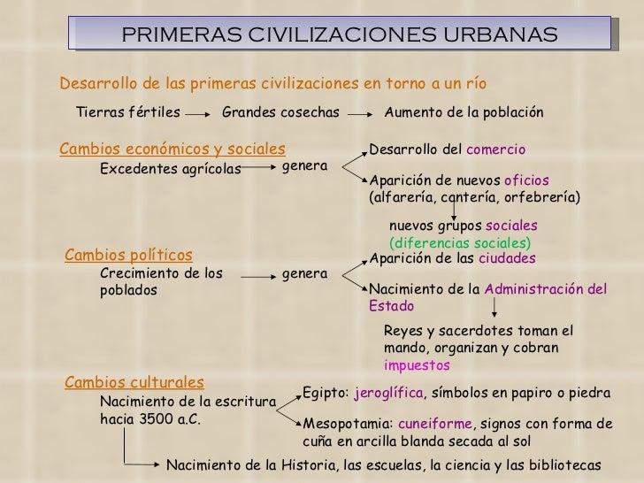 PRIMERAS CIVILIZACIONES URBANAS Cambios económicos y sociales Cambios políticos Cambios culturales Excedentes agrícolas ge...