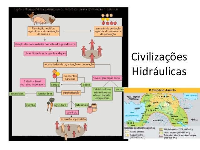 CivilizaçõesHidráulicas