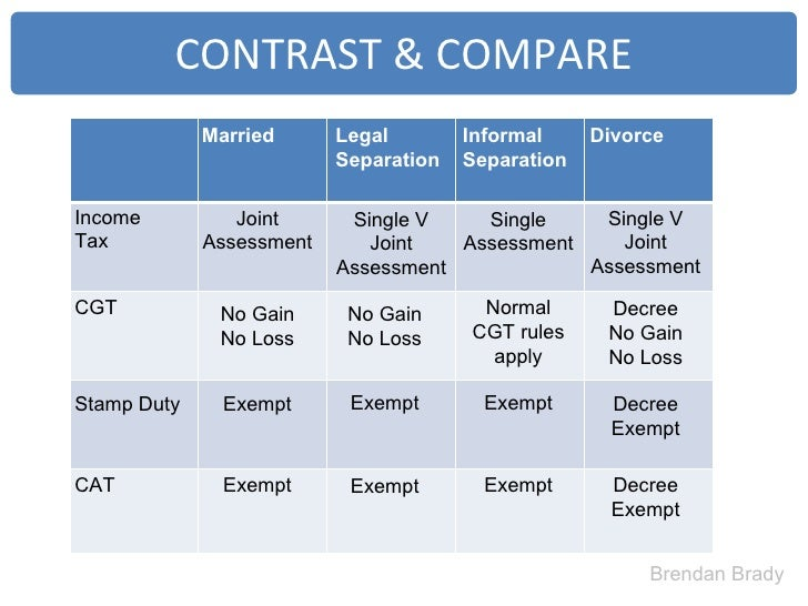 marriage v divorce compare and contrast Preference of married life and single life sociology essay  this research is about preference of married life and single life  on the contrast,.