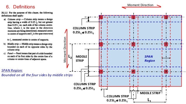 Steel Column Size For 6m Span