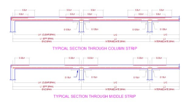Civil structural engineering Flat slab design
