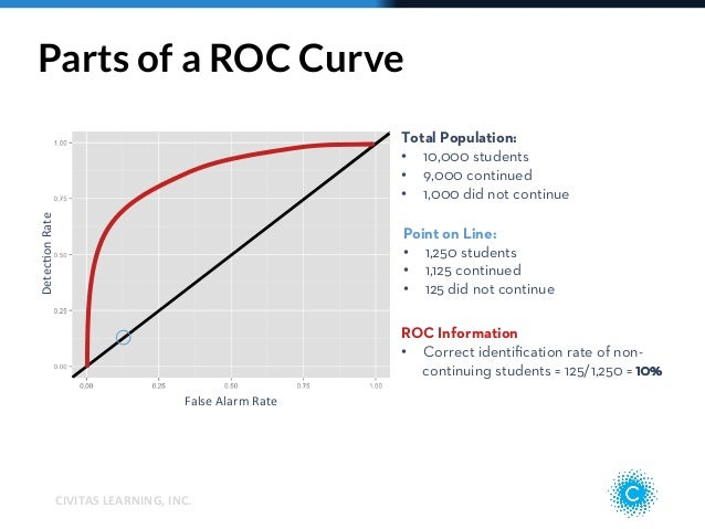 understanding learning curves Summary of the two learning curve models: wright's cumulative average model, and crawford's incremental unit time or cost model.