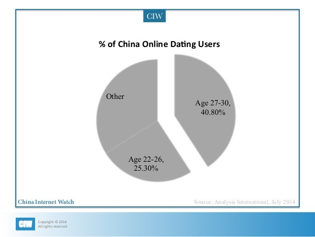 The online dating market