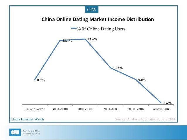 Online dating market share in Brisbane