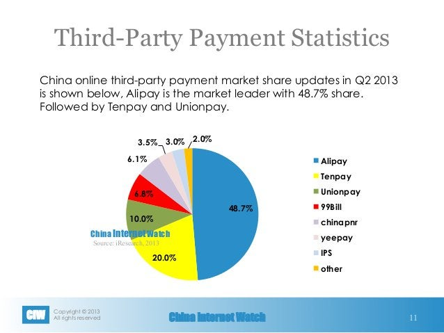 Copyright © 2013 All rights reservedCIW China Internet Watch 11 48.7% 20.0% 10.0% 6.8% 6.1% 3.5% 3.0% 2.0% Alipay Tenpay ...
