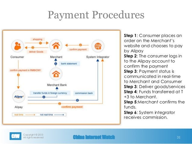 Copyright © 2013 All rights reservedCIW China Internet Watch Payment Procedures 31 Step 1: Consumer places an order on th...