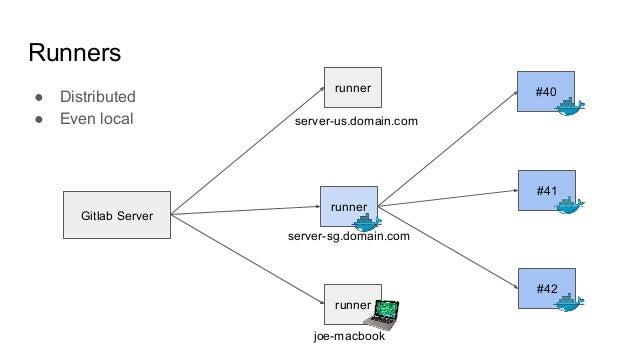 CI with Gitlab & Docker