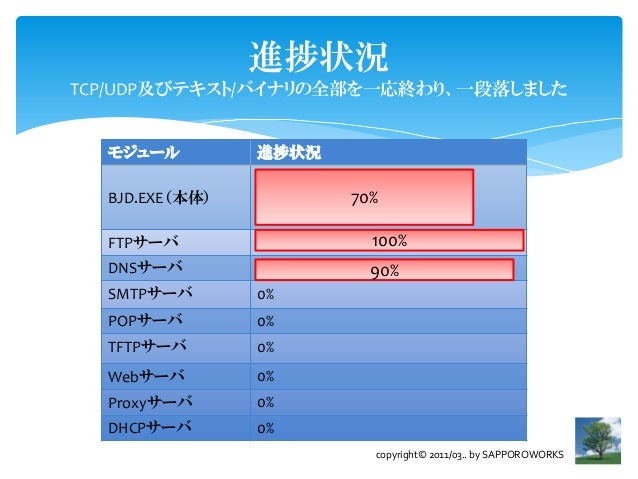 進捗状況TCP/UDP及びテキスト/バイナリの全部を一応終わり、一段落しました  モジュール         進捗状況  BJD.EXE(本体)   70%    70%  FTPサーバ        100%     100%  DNSサーバ...