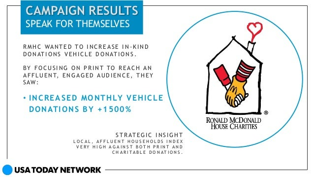 | 1 Charity | Ronald McDonald House Challenge Build awareness for Vehicle Donation Program, and increase vehicle donations...