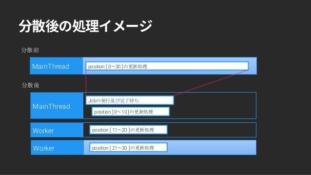 MainThread position [ 0~10 ]の更新処理 Worker position [ 11~20 ]の更新処理 Worker position [ 21~30 ]の更新処理 Jobの発行及び完了待ち 分散後 MainThrea...