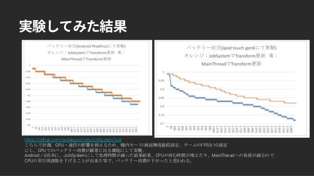 https://github.com/wotakuro/UnityJobSystemTest こちらで計測。GPU・通信の影響を抑えるため、機内モード/画面輝度最低固定、ゲームのFPSを10固定 にし、CPUでのバッテリー消費が顕著に出る環境に...