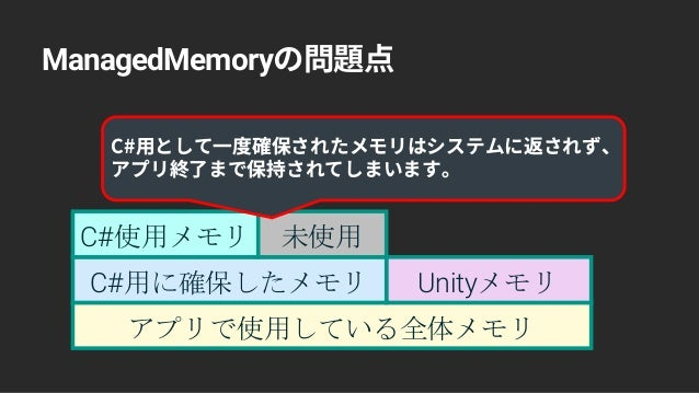 ManagedMemory アプリで使用している全体メモリ UnityメモリC#用に確保したメモリ C#使用メモリ 未使用