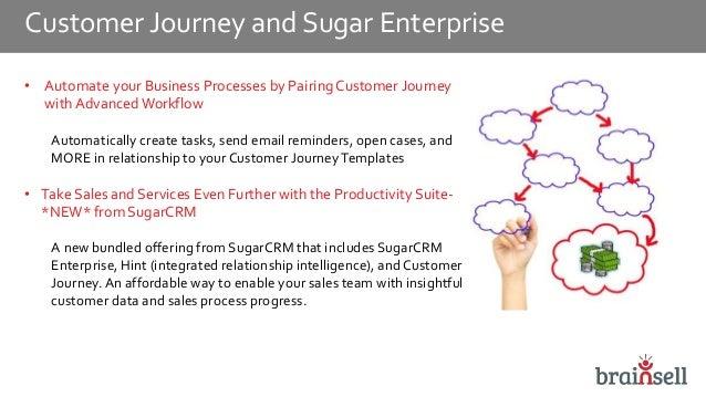 Customer Journey Plugin for SugarCRM