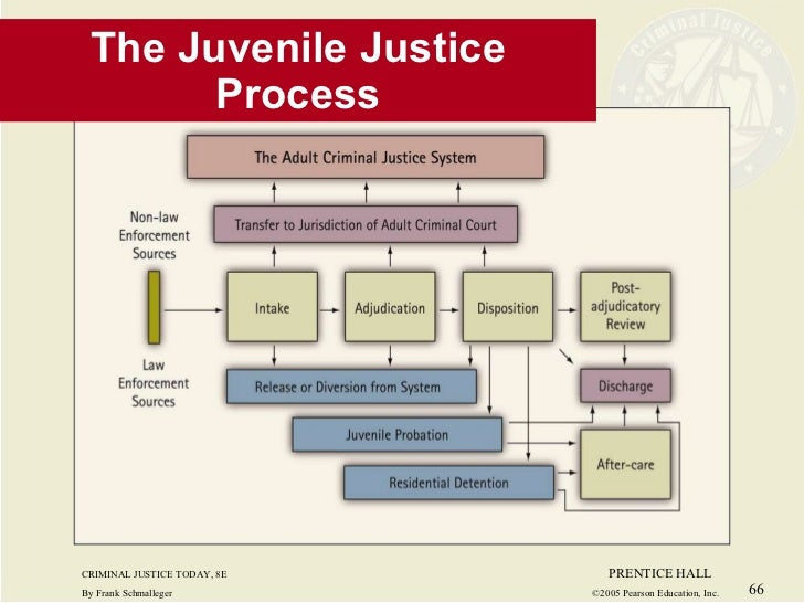 juvenile court systems and how crime Why states are changing course on juvenile crime  and a string of state and federal court  violent or abusive conditions in juvenile justice systems.
