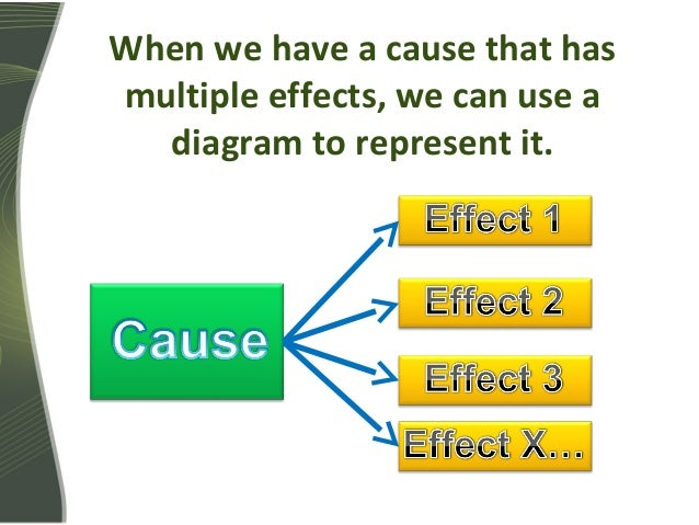 learning english cause and effect Single cause-multiple effect: namely, that one action has several ramifications   (3) confusing causes with effects, and (4) inept causal analysis (i didn't study.