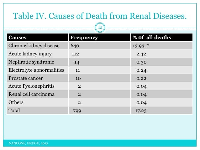 Ckd Commonest Cause Of Death