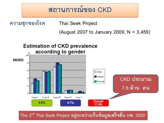 ความชุกของโรค Thai Seek Project (August 2007 to January 2009, N = 3,459) สถานการณ์ของ CKD CKD ประมาณ 7.6 ล้าน คน The 2nd T...