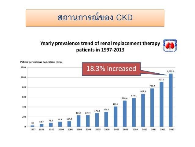 สถานการณ์ของ CKD 18.3% increased
