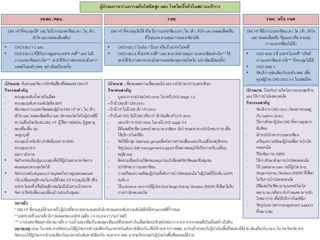 M2/F ปฐมนิเทศ พบพยาบาลประเมินเบื้องต้นและจัดทําแฟ้ ม NCD นัดเข้าตรวจติดตามใน NCD-CKD clinic ตรวจคัดกรอง แรกเข้า CKD clinic