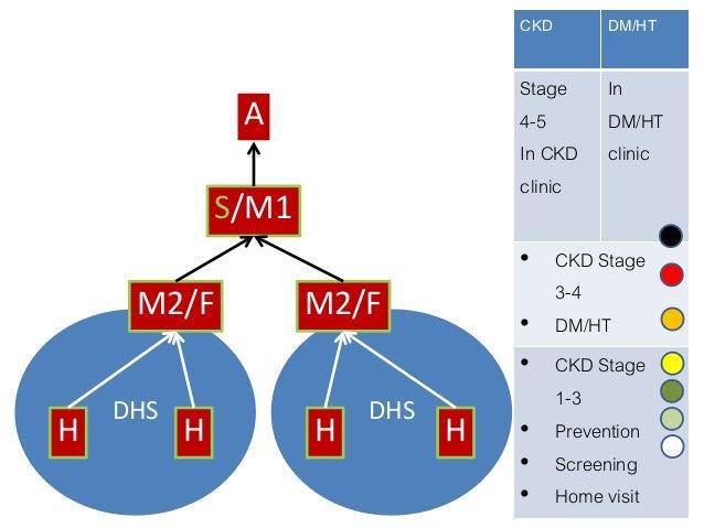M2/F ตรวจห้องปฏิบัติการ พยาบาล ซักประวิติตรวจร่างกายตามแบบประเมินเบื้องต้น (5-10 นาที) แบ่งกลุ่มผู้ป่วยเป็นกลุ่มตามปัญหาหล...