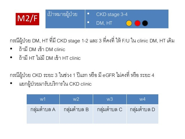 A/S/M1 เป้ าหมายผู้ป่วย • CKD stage 4-5 • DM, HT • ผู้ป่วยเช่นเดียวกับ M2/F ในเขต อําเภอเมือง กลุ่มผู้ป่วย w1 w2 w3 w4 คลิ...