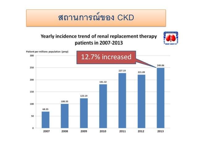 สถานการณ์ของ CKD 12.7% increased
