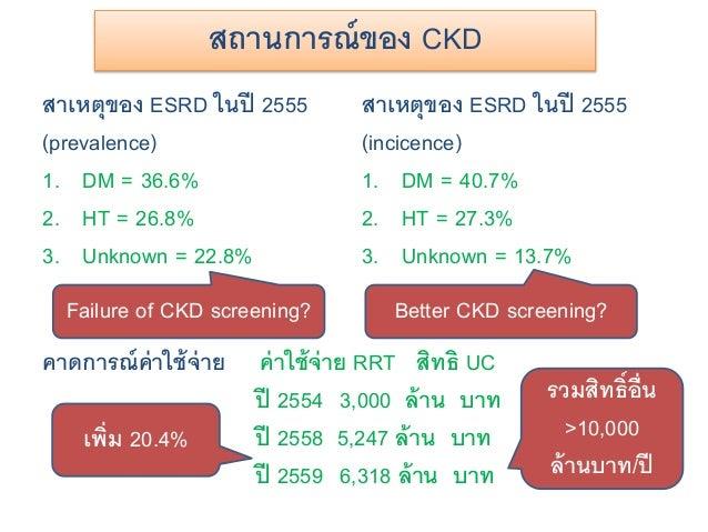สถานการณ์ของ CKD คาดการณ์ค่าใช้จ่าย ค่าใช้จ่าย RRT สิทธิ UC ปี 2554 3,000 ล้าน บาท ปี 2558 5,247 ล้าน บาท ปี 2559 6,318 ล้...