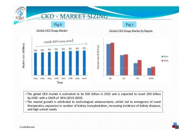 """chronic kidney disease market global Icrowdnewswire - mar 28, 2018 chronic kidney disease market 2018 wiseguyreportscom adds """"chronic kidney disease market –market."""