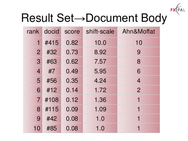 rank docid score shift-scale Ahn&Moffat 1 #415 0.82 10.0 10 2 #32 0.73 8.92 9 3 #63 0.62 7.57 8 4 #7 0.49 5.95 6 5 #56 0.3...