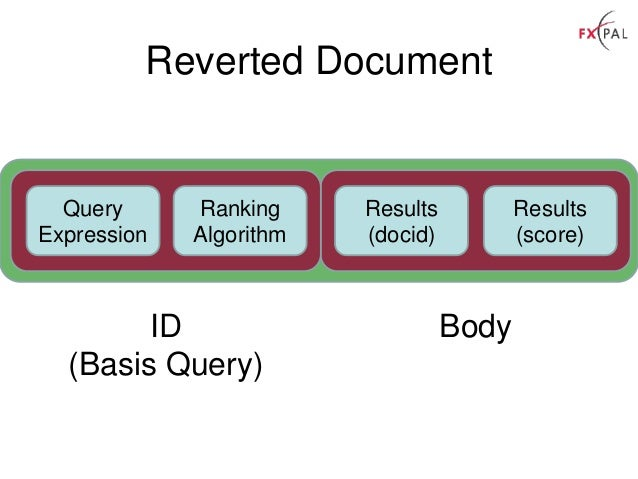 Reverted Document Query Expression Ranking Algorithm Results (docid) Results (score) ID (Basis Query) Body