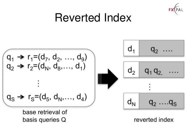 Reverted Index