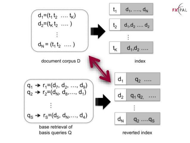 Reverted Index Statistics Retrieval Score of docid Term Frequency Sum of Retrieval Scores of all docids retrieved by a Bas...