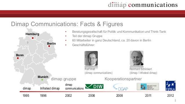 1Dimap Communications: Facts & Figures• Beratungsgesellschaft für Politik und Kommunikation und Think-Tank• Teil der dimap...