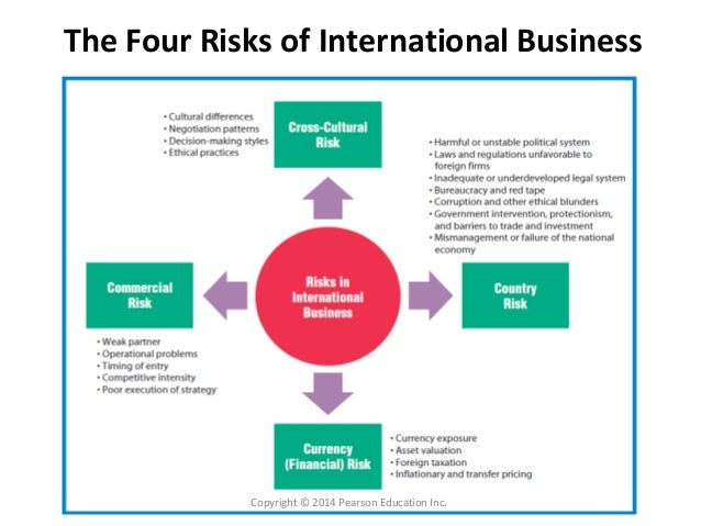 political risk in international business Top » risk » business risks » political risk  political risk is the probability that political decisions,  the following are a few types of political risk 1.