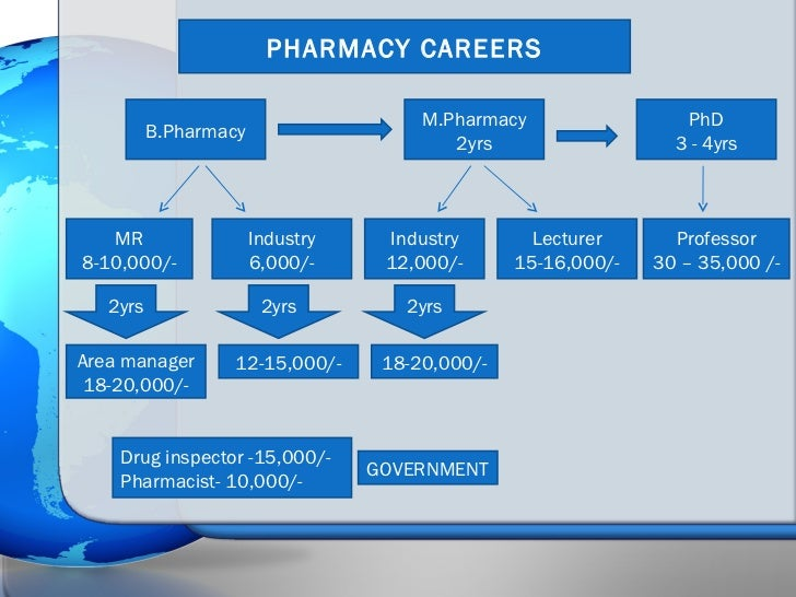 pharmacy career research 1,121 clinical research pharmacist jobs available on indeedcom apply to clinical pharmacist, clinical research associate, facilitator and more.