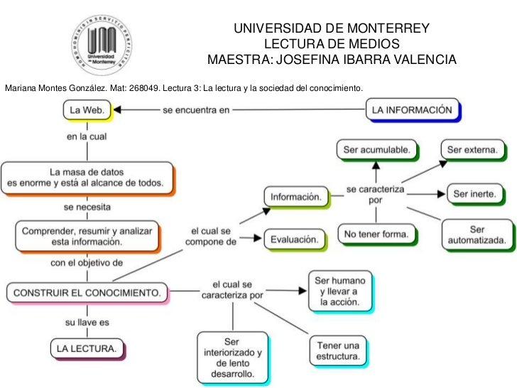 UNIVERSIDAD DE MONTERREY                                                          LECTURA DE MEDIOS                       ...
