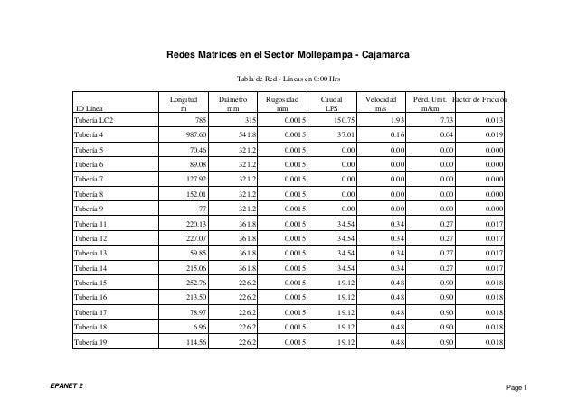 Tabla de Red - Líneas en 0:00 Hrs Longitud Diámetro Rugosidad Caudal Velocidad Pérd. Unit. Factor de Fricción ID Línea m m...
