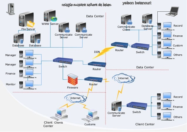 File Server WWW Server Communicate Server Database Switch Router Fireware Router Database Communicate Server Internet Clie...