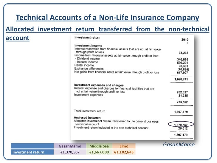 Technical Accounts of a Non-Life Insurance CompanyTotal Technical IncomeWhen one adds the Allocated investment return tran...