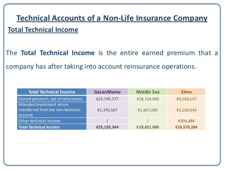 Technical Accounts of a Non-Life Insurance CompanyClaims incurred, net of reinsurance (I)• Insurance claim - a formal requ...